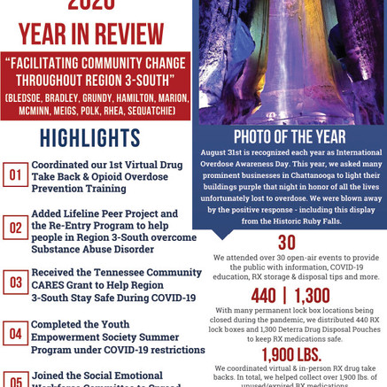 Hamilton County Coalition Year In Review 2020
