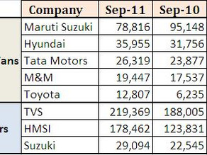 Domestic Car & 2-Wheeler Sales – September 2011