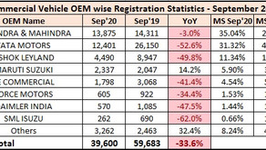 Commercial Vehicle Retail Sales Statistics – September 2020