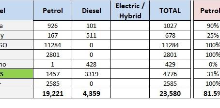Petrol v/s Diesel Sales 2019 – Renault & Nissan