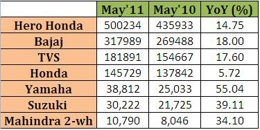 Indian Two Wheeler Sales – May 2011