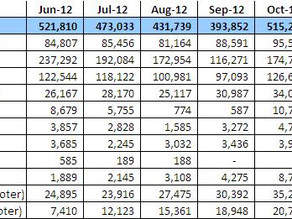 Indian Bike Sales Figures