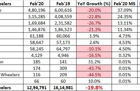 Indian 2 Wheeler Sales Figures – February 2020