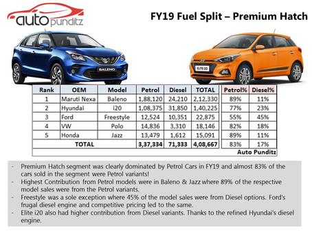 FY19 Petrol v/s Diesel Sales – Premium Hatch Segment