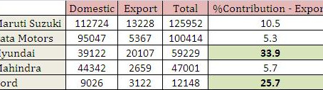 Export Data – Indian Auto Industry, March 2012