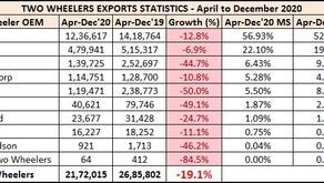 Two Wheeler Exports Statistics – April to December 2020