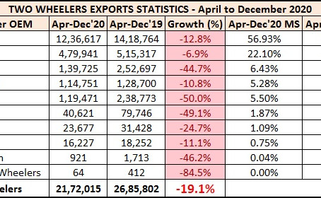 Two Wheeler Exports Statistics – April to December 2020