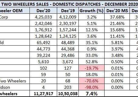 Indian 2 Wheeler Sales Figures – December 2020