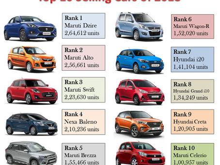 Best Selling Car of 2018 – Maruti Dzire!