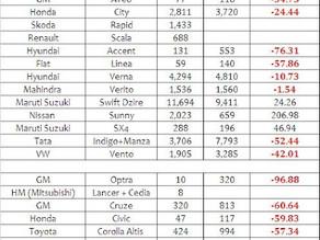 Indian Car Sales Figures – September 2012