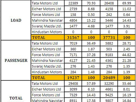 Indian LCV 6T Industry Sales-YOY F11  And Market Share for F11