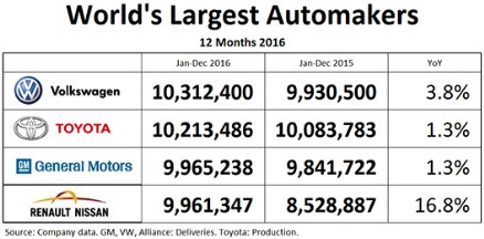 World Car Sales Statistics – 2016