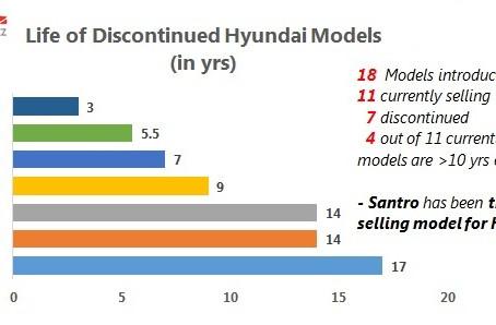 Product Lifecycle Analysis – Hyundai Motor India
