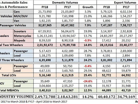 Indian Auto Industry Performance – FY'18