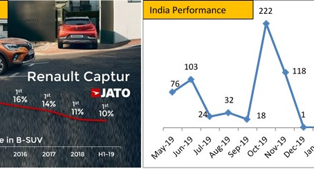The Topsy Turvy ride of Renault Captur comes to an end in India
