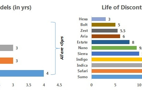 Product Lifecycle Analysis – Tata Motors