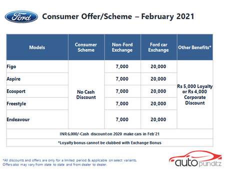 Discounts & Offers on Ford Cars Models for February 2021