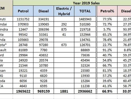 Petrol v/s Diesel Cars Sales – 2019