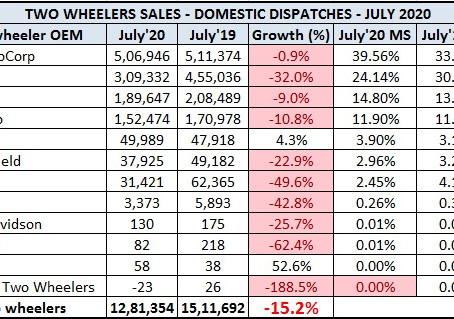 Two Wheeler Sales Snapshot for July 2020 – Domestic & Exports