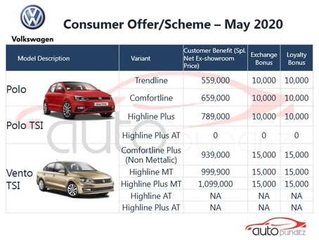 Discounts on VW Models for May 2020