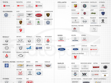 Top 10 Car Manufacturers globally and their sub-brands.