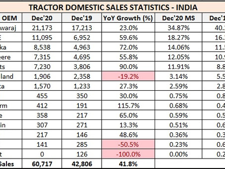 Tractor Sales Statistics for December 2020 – India