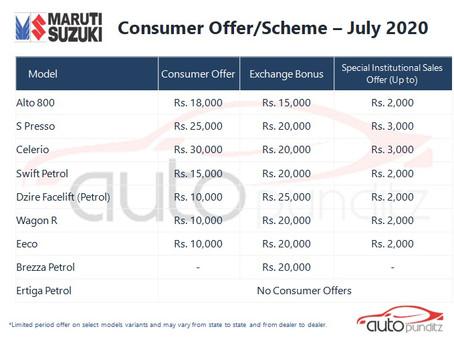 Discounts on Maruti Suzuki Models for July 2020