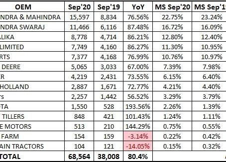 Tractor Sales Statistics – September 2020