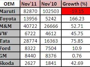 OEM Offtake Figures – November 2011