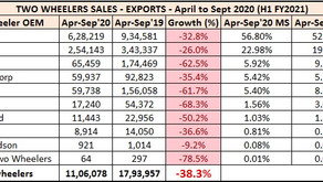 Two Wheeler Export Statistics India – H1 FY2021