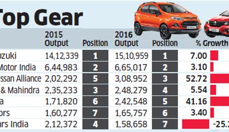 Production Statistics – India