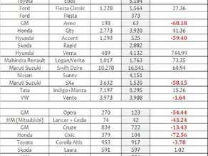 Indian Car Sales Figures – March 2012