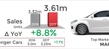 Indian Passenger Car Sales – 2017