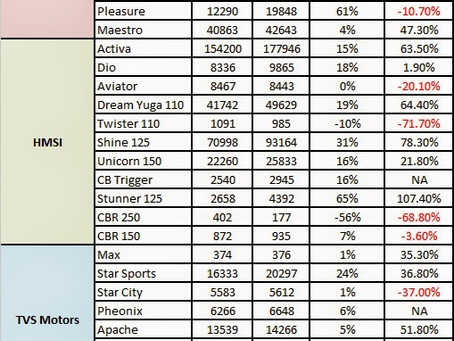 Indian 2 wheeler Industry Performance – March 2014