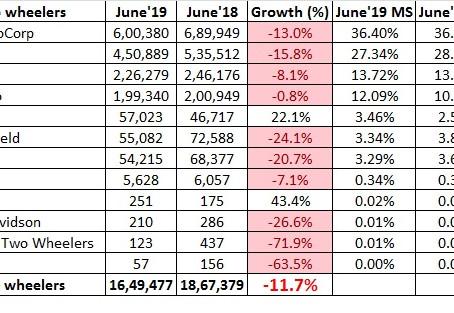 June 2019 Two Wheeler Sales – Snapshot