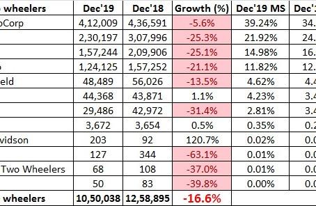 Indian 2 Wheeler Sales Figures – December 2019
