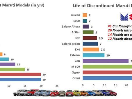 Product Lifecycle Analysis – Maruti Suzuki India