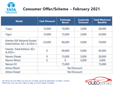 Discount & Offers on TATA Models for February 2021