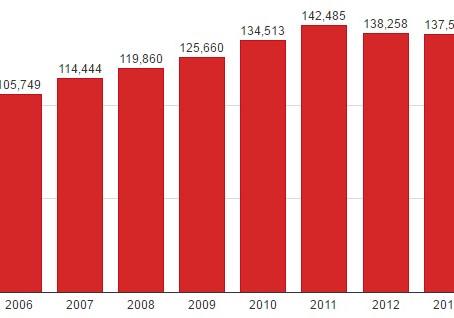Indian Road Accidents Statistics