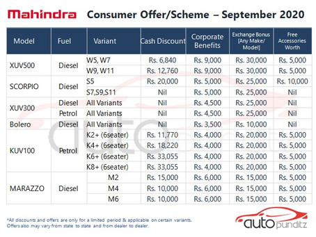 Offers on Mahindra Cars Models for September 2020