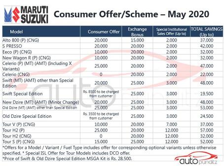 Discounts on Maruti Suzuki Models for May 2020