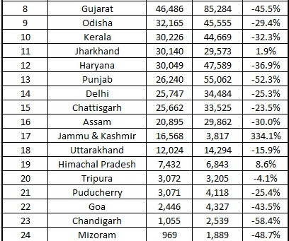 Statewise Two Wheeler Sales – August 2020