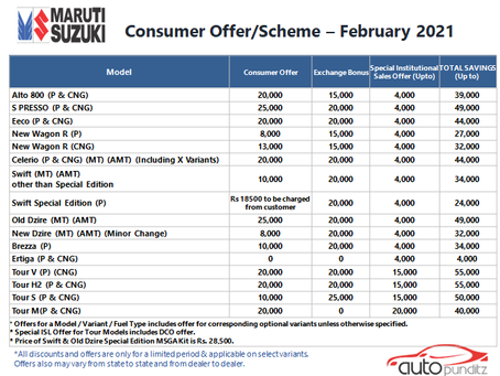 Discounts & Offers on Maruti Suzuki Models for February 2021