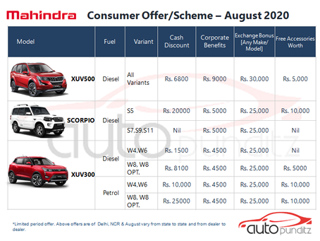Offers on Mahindra Cars Models for August 2020