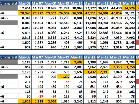 Financial Performance of Indian Automobile Companies