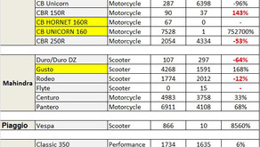 Two Wheelers Export Data – FY16