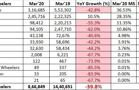 Two Wheeler Sales Snapshot – March 2020