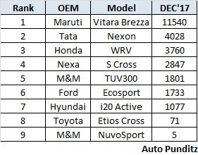 Best Selling Compact SUVs of 2017!