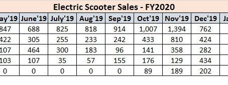 Electric Scooter Sales Statistics  – FY2020