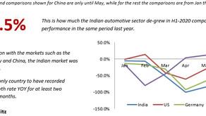 Car Sales Analysis H1 2020